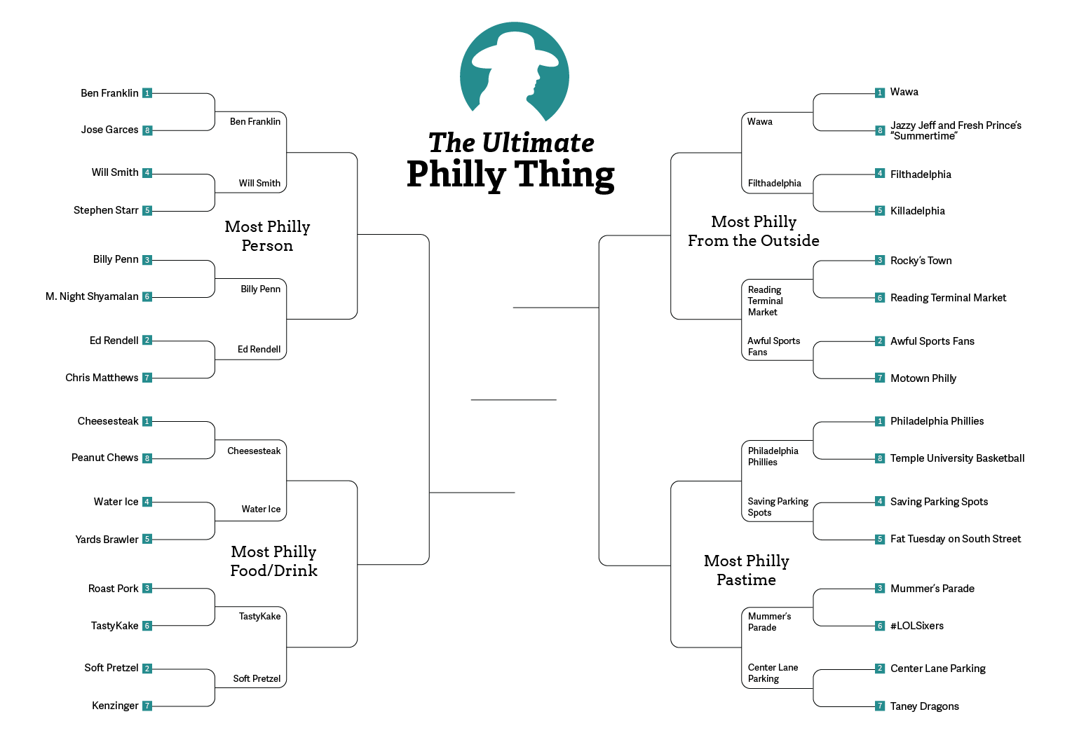most_philly_thing_32-round_02_v1