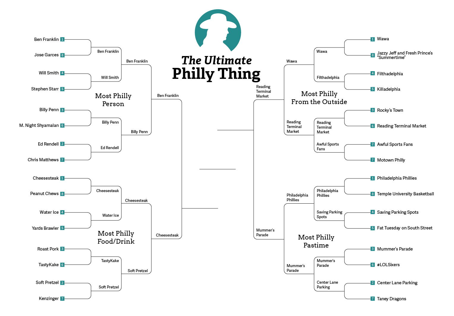 most_philly_thing_final_4-01
