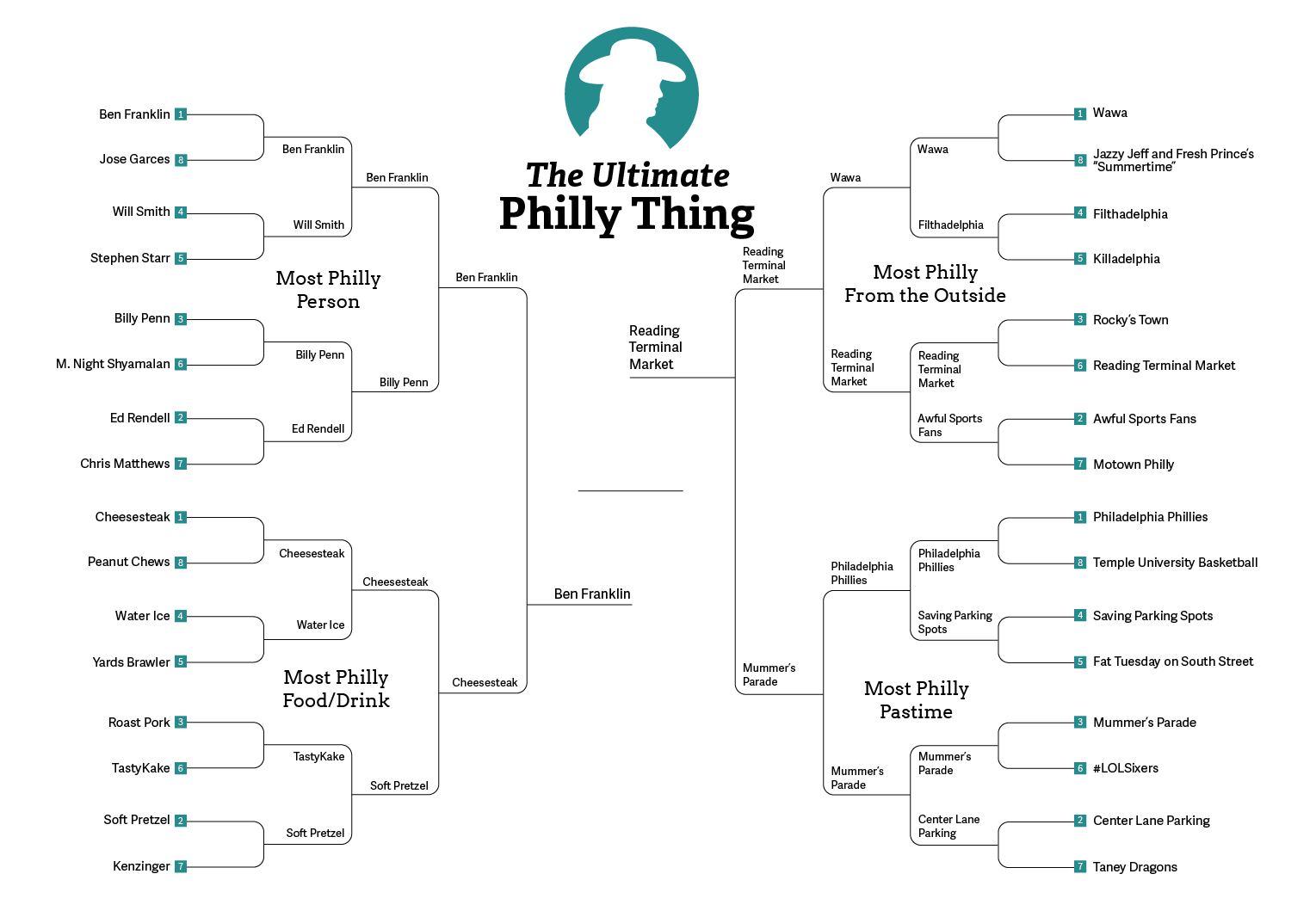 most_philly_thing_final_5