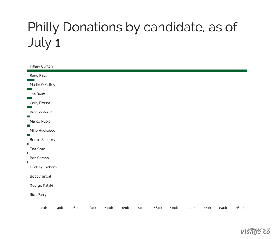 PhillyDonors (1)