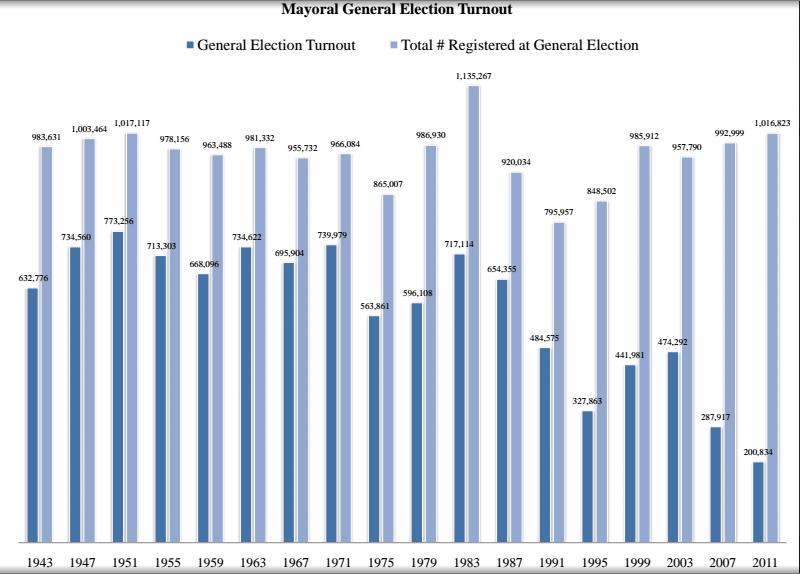 Turnout graph mayor