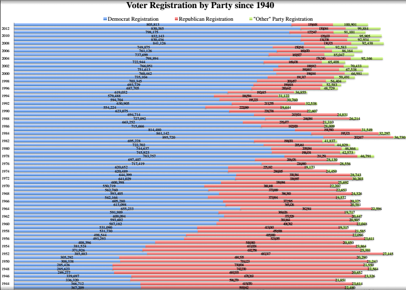 Voter registration by year