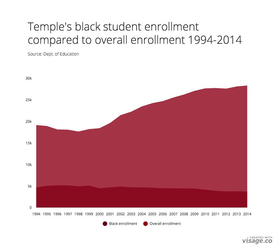 temple-enrollment