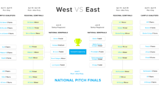 The bracket of the pitch competition.