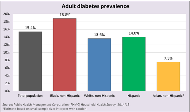 Diabetes by ethnicity