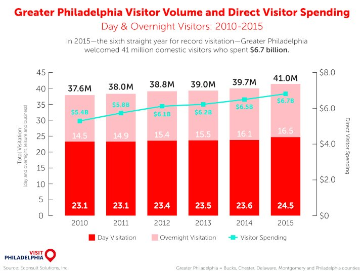 visit-philly-greater-visitor