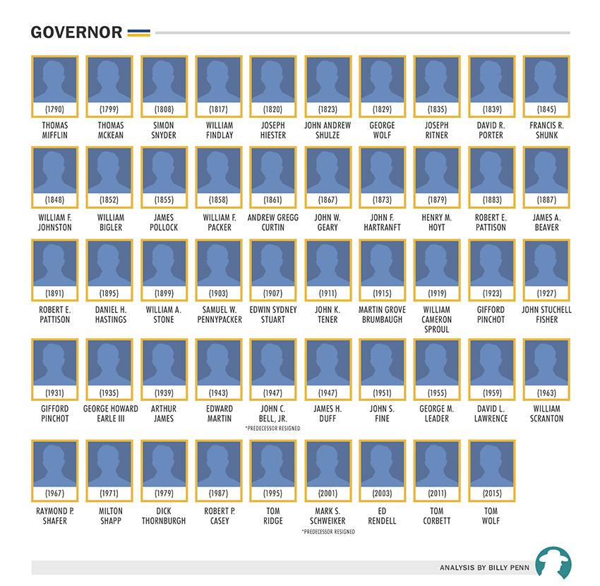 governor_v2-1