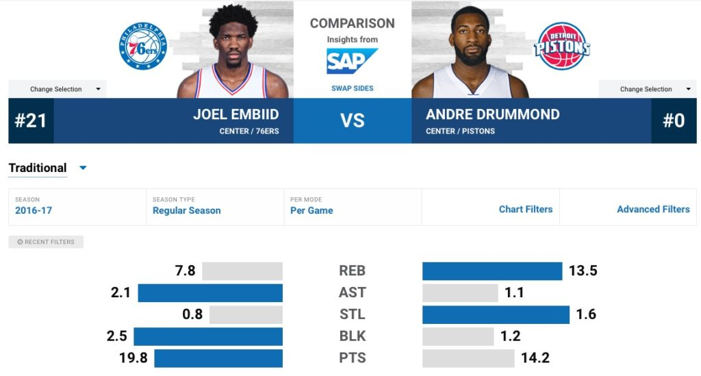 Embiid-Drummond-per-game