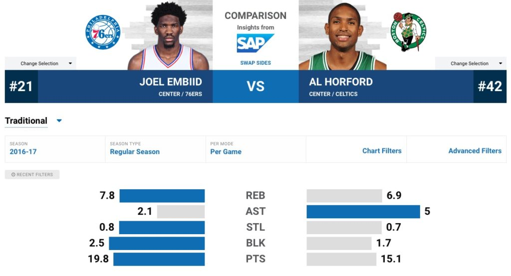 embiid-horford-per-game