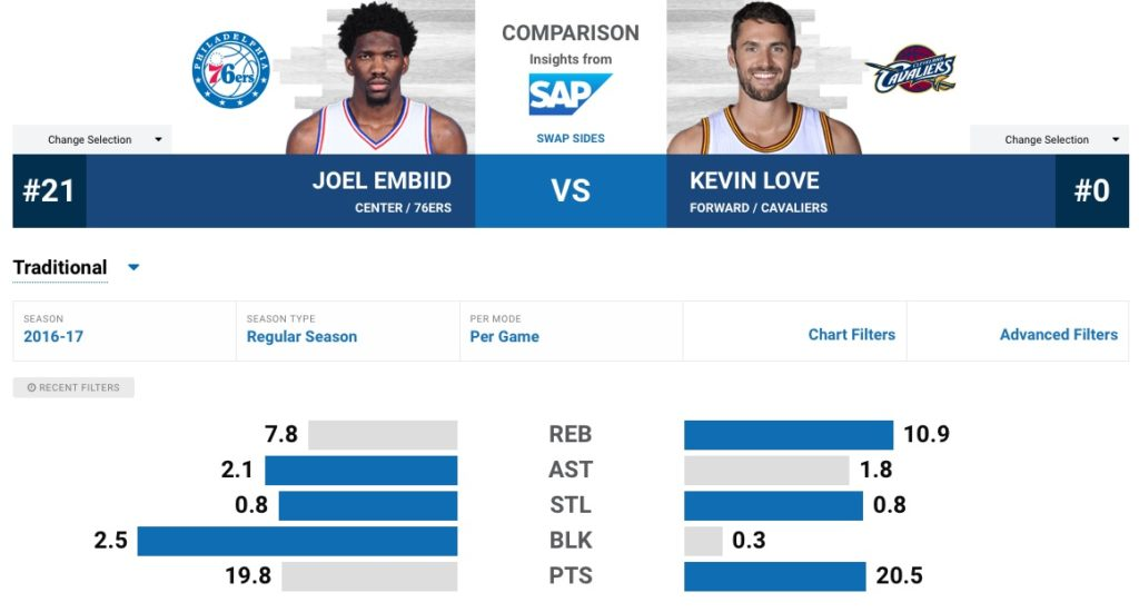 embiid-love-per-game
