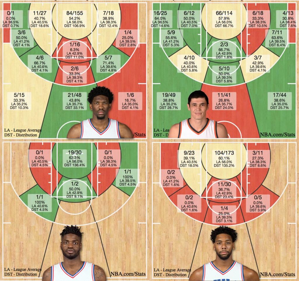 sixers-shot-charts