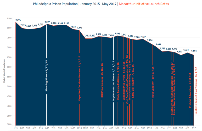 The above graph shows how the Philadelphia prison population has decreased since January 2015.