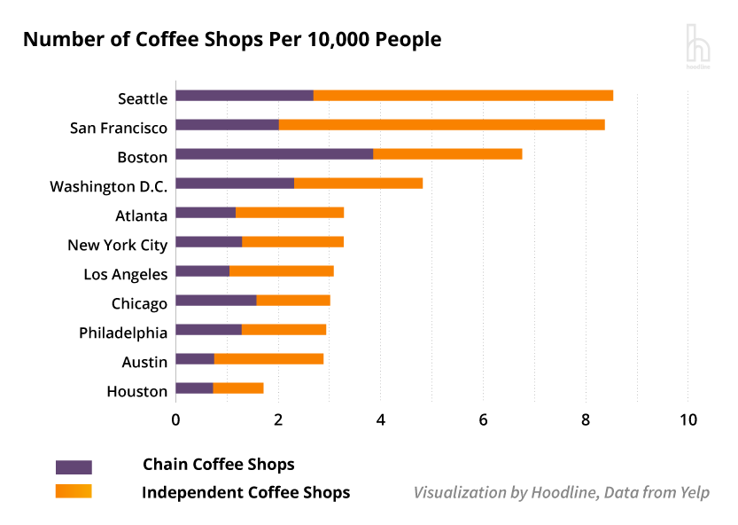 CoffeeShopsPer10k_8