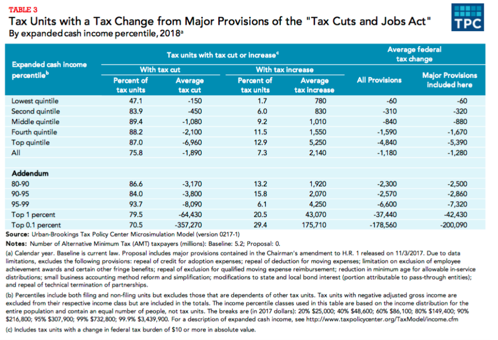 Tax Policy Center analysis on the House bill tax changes.