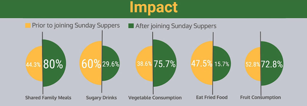 sundaysuppers-impact
