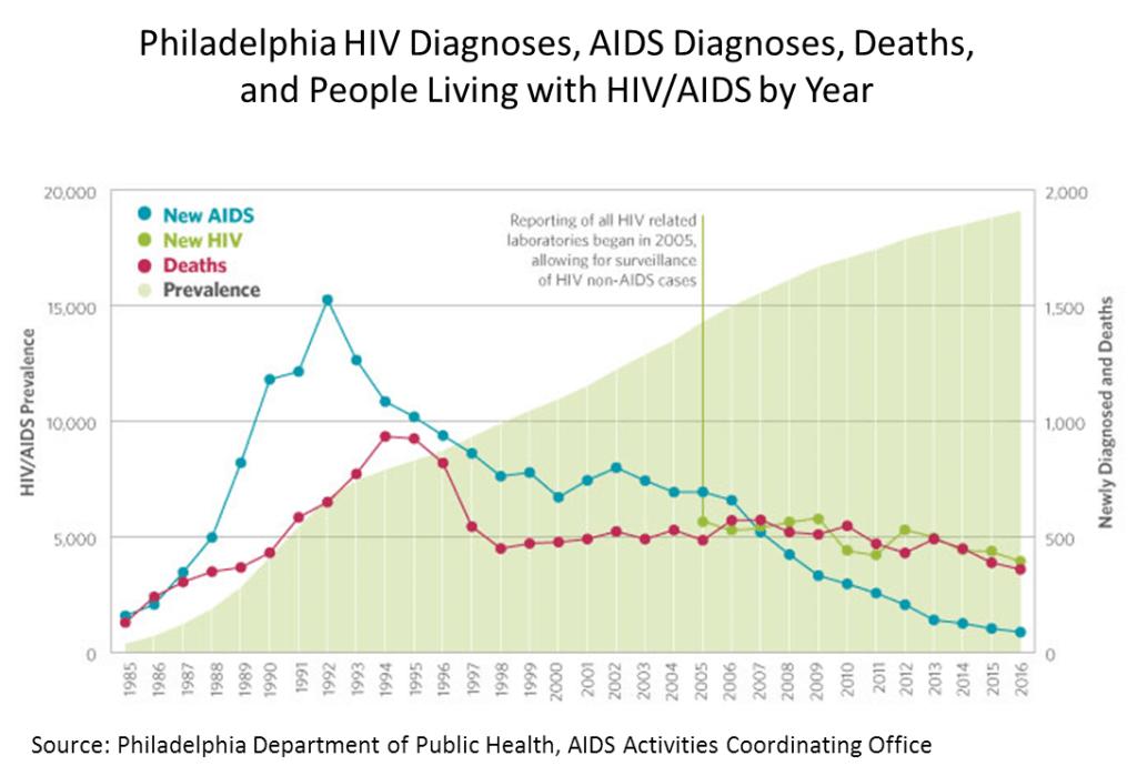 Philadelphia HIV Diagnoses