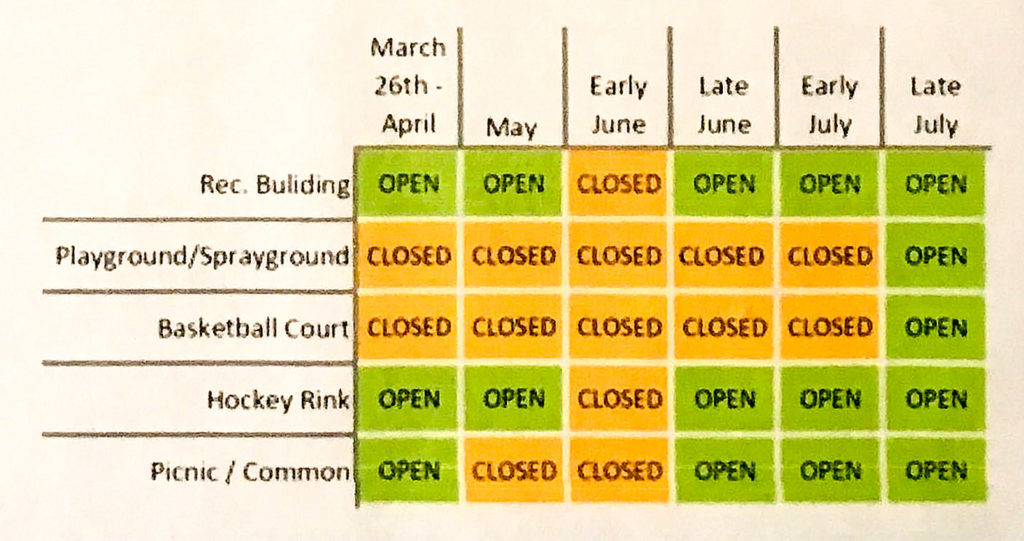 The city's posted construction schedule for Fishtown Rec renovations