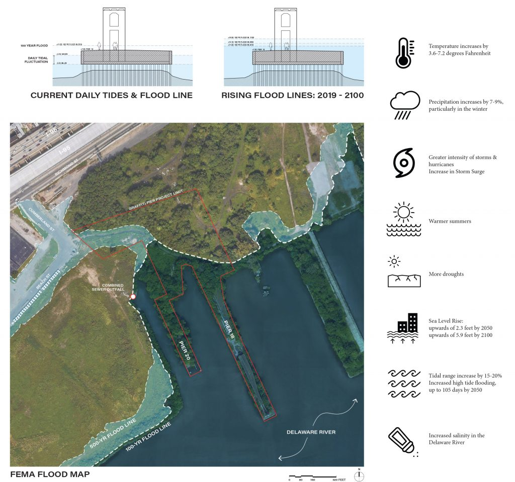 Climate change projections for Graffiti Pier and surroundings